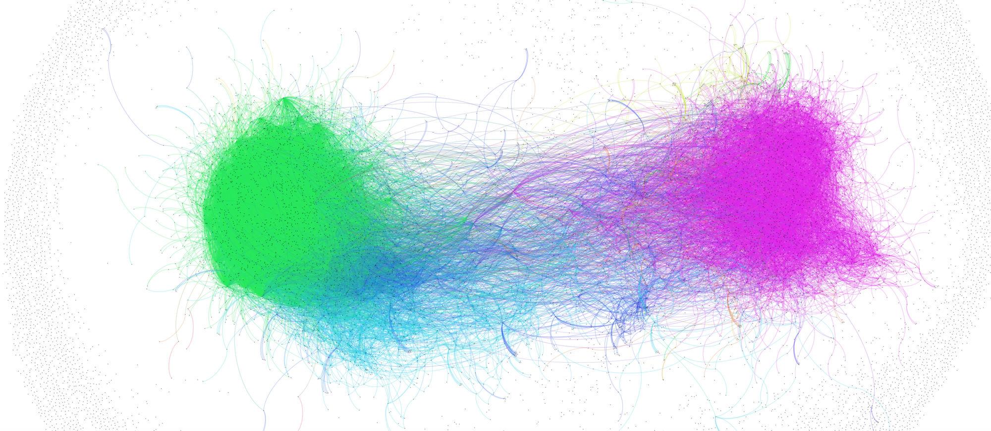 Jagades Twitteris Gamergate'i hashtag'i kasutajad omavaheliste suhete põhjal gruppidesse, joonistub välja kaks suuremat leeri: vasakule jäävad Gamergate'i toetajad, paremale selle vastased ning keskele käputäis vastuolulisi isikuid, kes suhestuvad mõlema poolega. Joonisel kujutab iga punkt ühte inimest ja jooned neid, keda Twitteris jälgitakse.