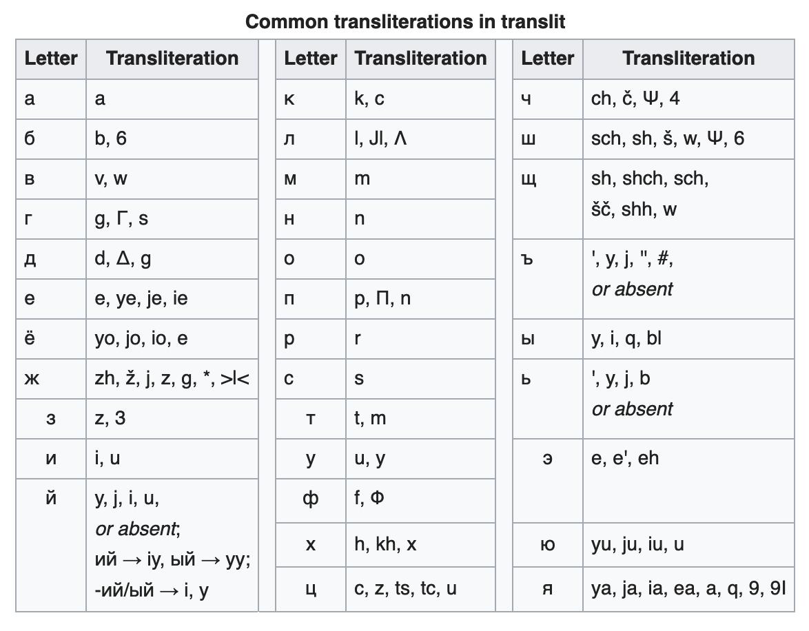 Tabel kirillitsa tähtede kirjutamisvõimalustest ladina tähestikuga