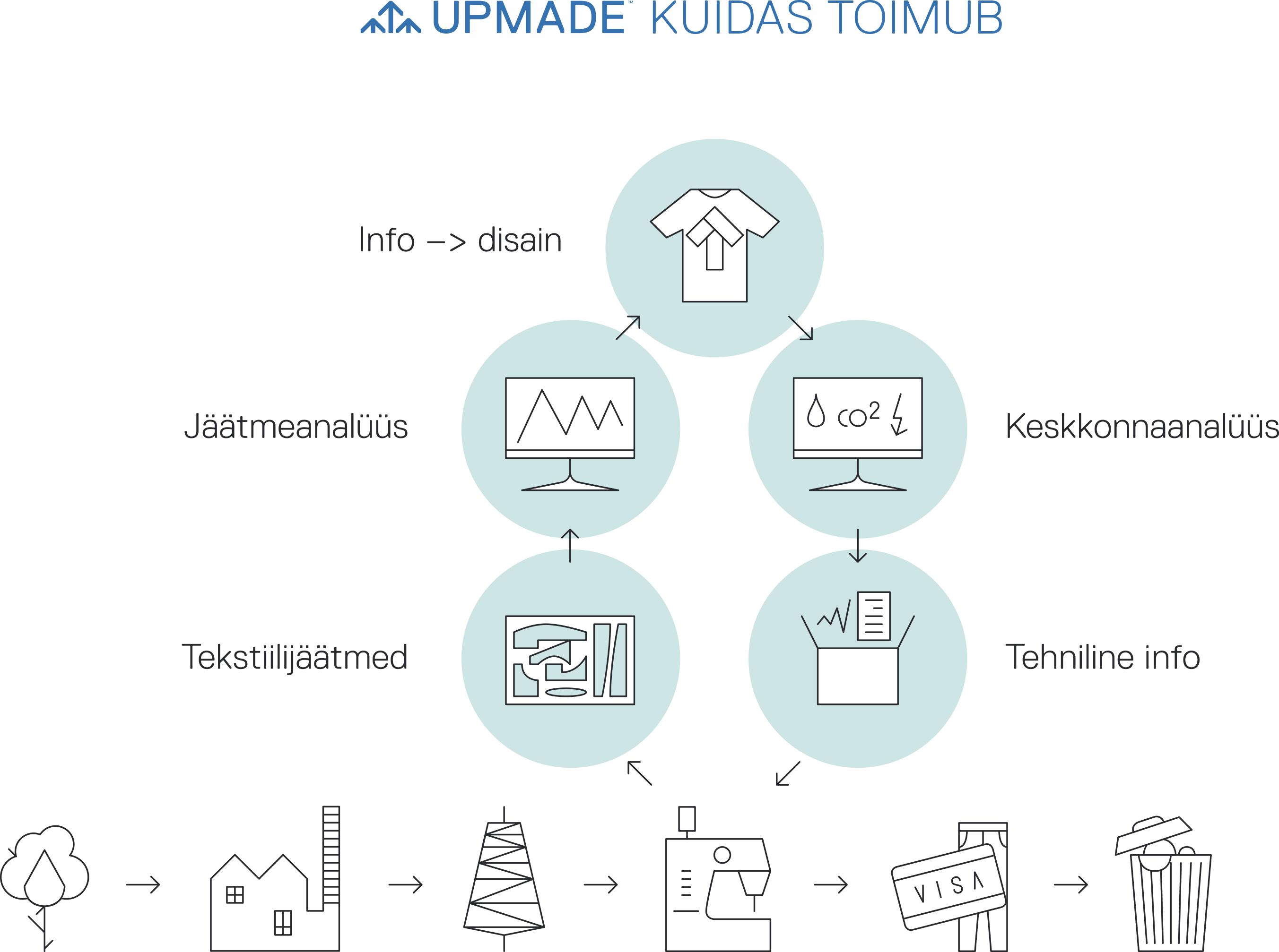 Reet Aus kasutab oma disainis Upmade põhimõtet, kasutades ära rõivatööstuse ülejääke.