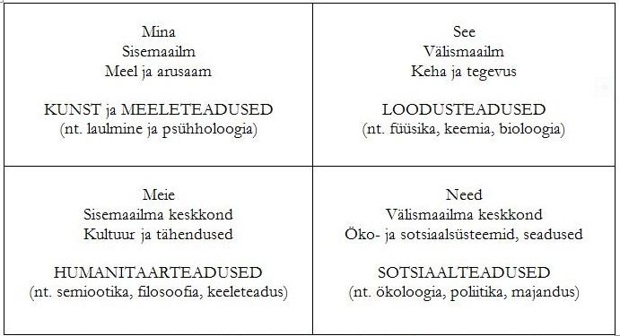 Joonis 1. Neli elumõõdet ja neid uurivad teadused (Ken Wilber, 1995)