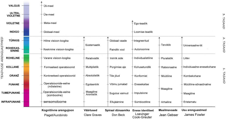 Joonis 2. Inimese ego, meele ehk teadvuse arenguastmed (Ken Wilber, 2006)