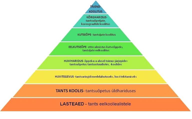 Joonis 1. Tantsuhariduse püramiid (Eesti Tantsuhariduse Liit, 2009)