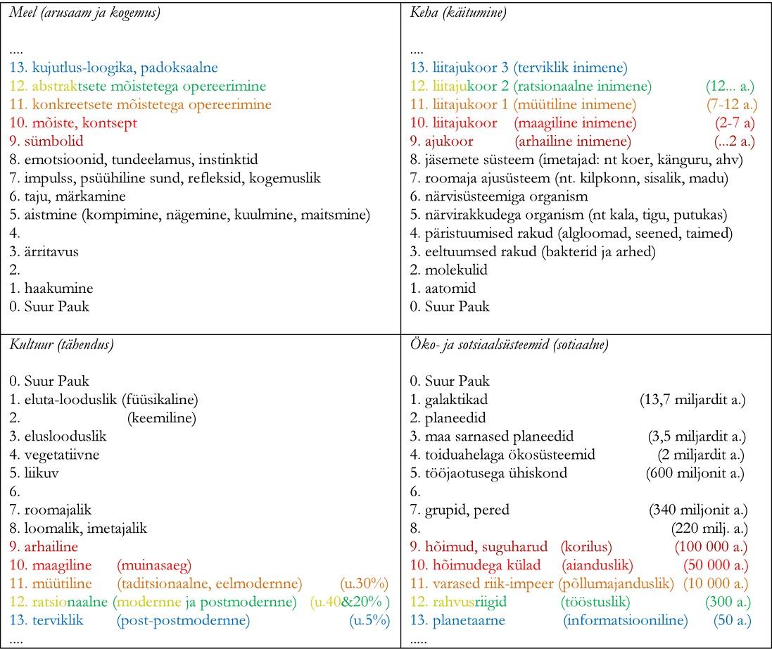 Joonis 3. Terviklik ajalookaart: keha, meele, kultuuri ning öko- ja sotsiaalsüsteemide evolutsioon (Ken Wilber, 1995, 2014)